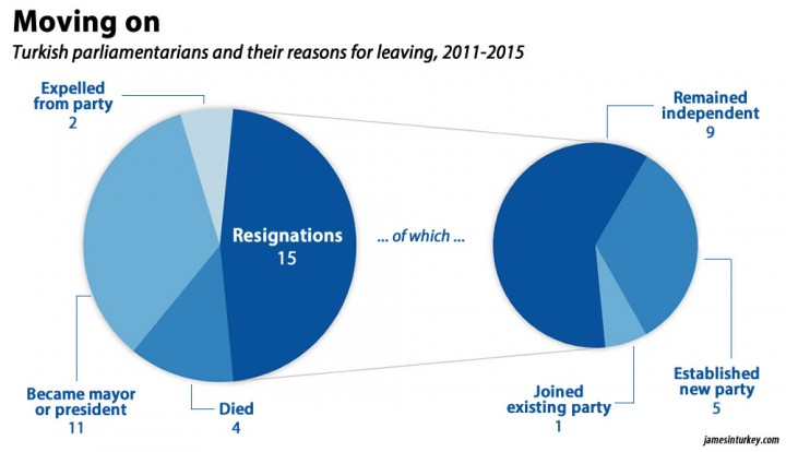Turkish parliamentarians and their reasons for leaving, 2011-2015