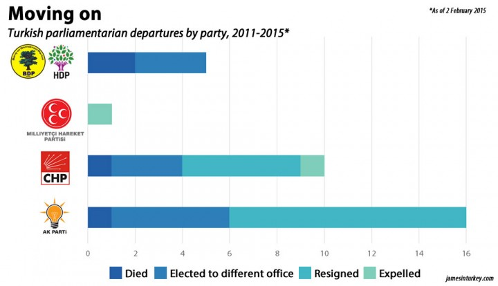 Turkish parliamentarian departures by party, 2011-2015