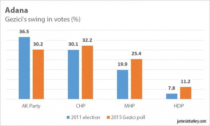 Gezici poll Adana