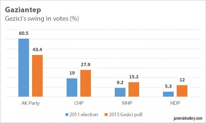 Gezici poll Gaziantep