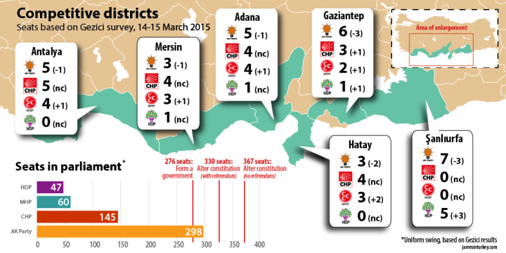 Competitive districts