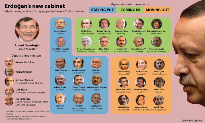 Erdoğan's new cabinet: click to enlarge