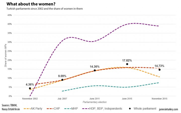 The share of women in parliament has barely changed in the last decade