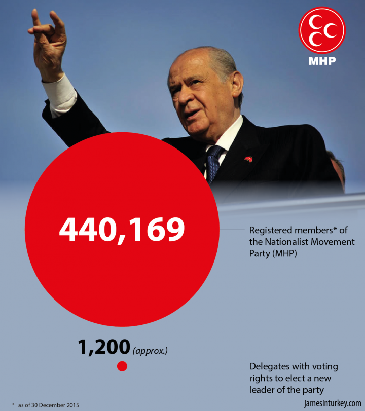 Less than 1% of MHP members can vote for their leader