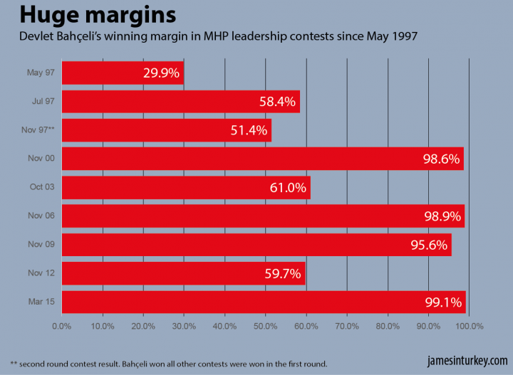 Devlet Bahçeli's winning margin in MHP leadership contests since May 1997