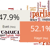 Opinion polling ahead of the 2017 Turkish referendum