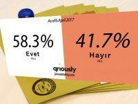 Yes still ahead, but gap narrows in new Turkish referendum poll