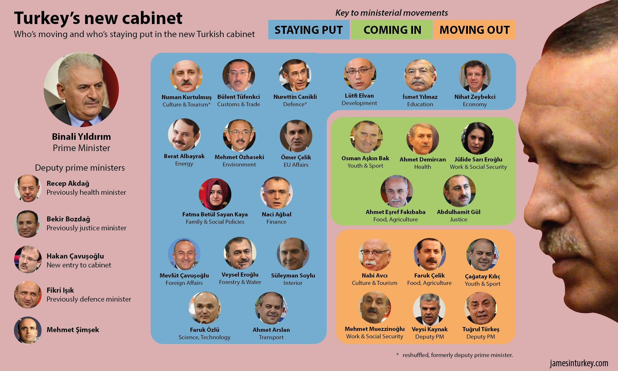 The 2017 cabinet reshuffle - James in Turkey